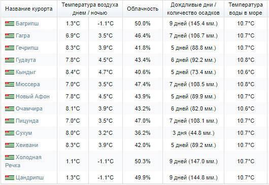 Погода в израиле по месяцам | все сезоны 2021