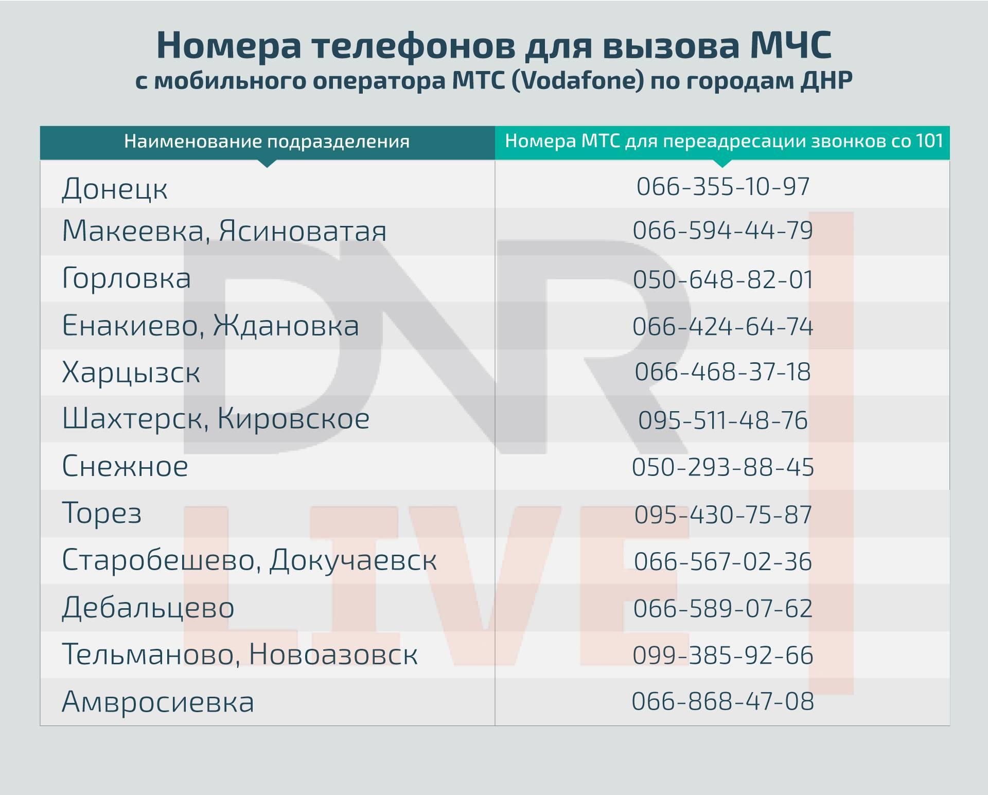 Мобильные операторы латвии в  2021  году