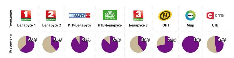 Русское телевидение и фильмы в германии через интернет, на cd и dvd