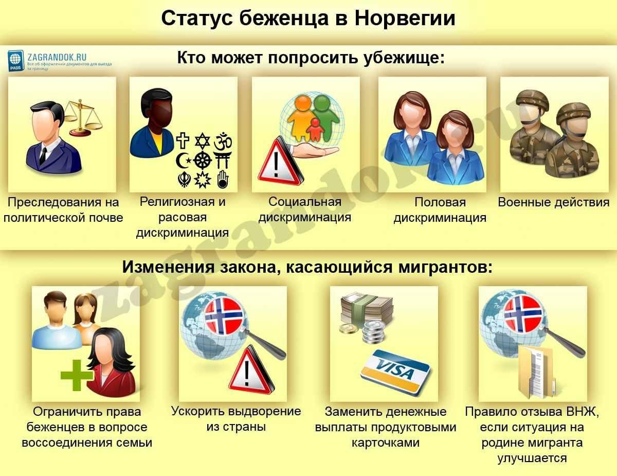 Политическое убежище в сша. как получить статус беженца? | портал meet-usa.com