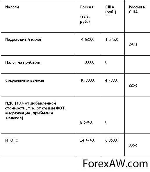 Налоги и налоговая система сша