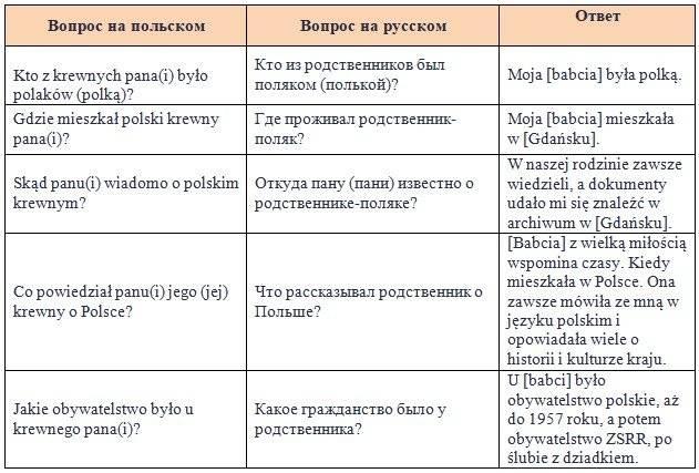 Какие вопросы задают при беседе на карту поляка — подготовка к беседе с консулом на карту поляка | получение карты поляка в минске и по всей беларуси
