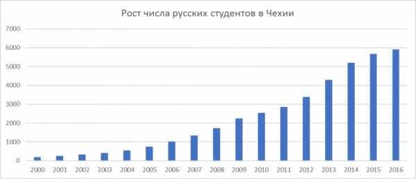 Проживание в праге. предложение действует на учебный год 2020/2021