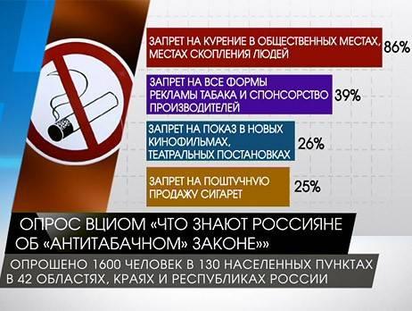 Курение – это административное нарушение!