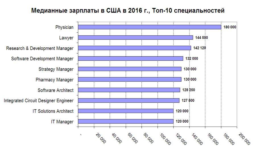 Средняя зарплата в сша: официальная статистика / finhow.ru