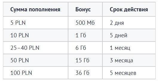 Польский оператор orange (оранж) — тарифы, где купить польский стартовый пакет и как проверить счет