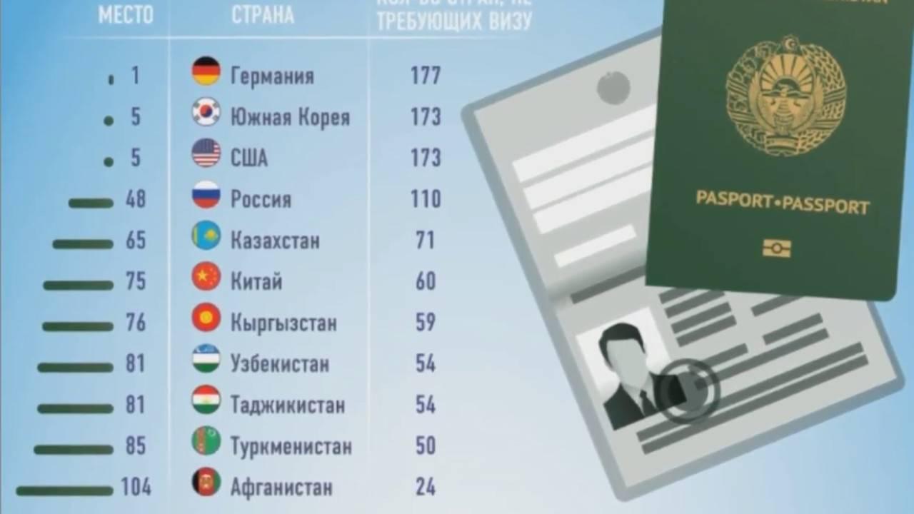 Правила въезда  российских туристов в турцию