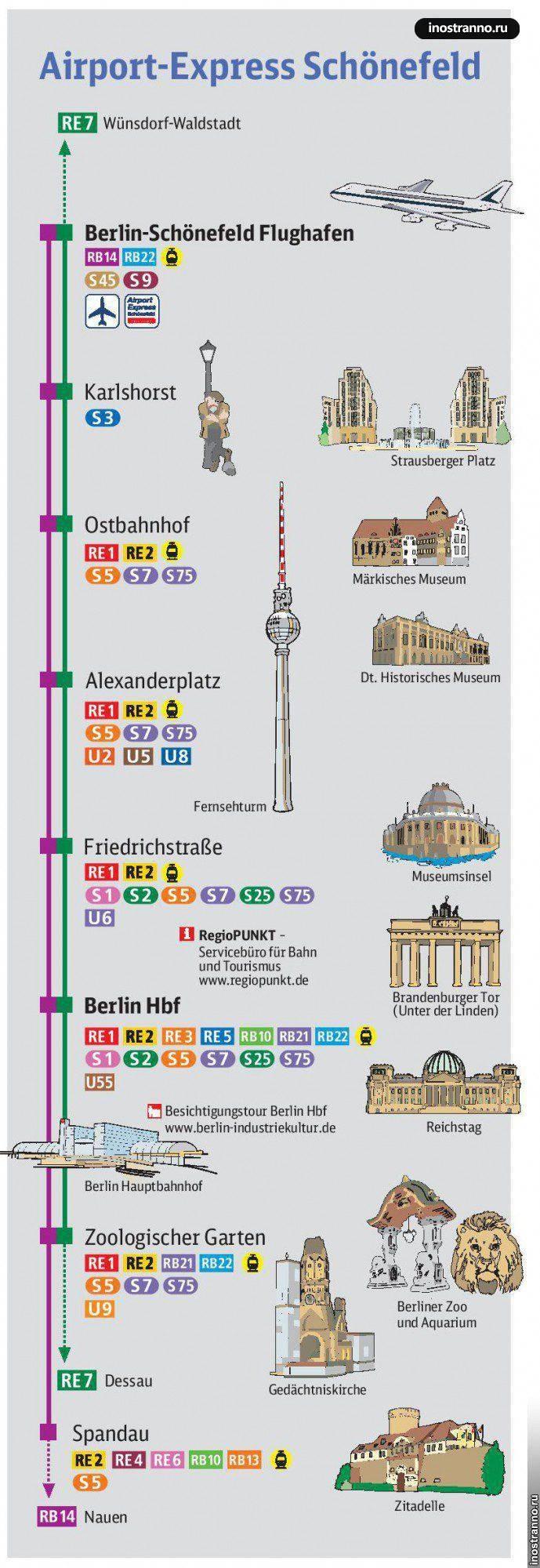 Как добраться из аэропорта берлин шенефельд (schönefeld) в центр берлина?