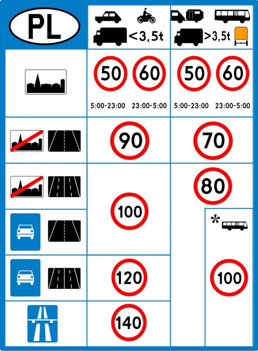 Правила дорожного движения в сша – что можно нарушить, а что нельзя | по свету на колёсах