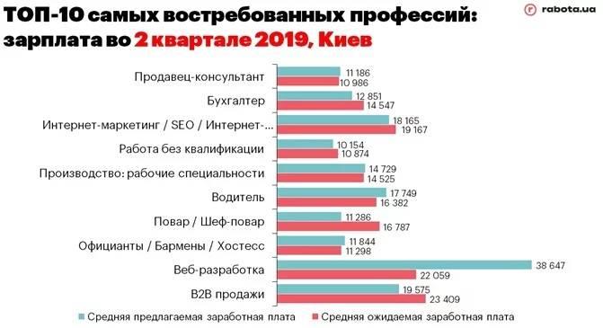 Топ 10 востребованных профессий в болгарии для иностранцев. новости партнеров - новости партнеров 169. metro