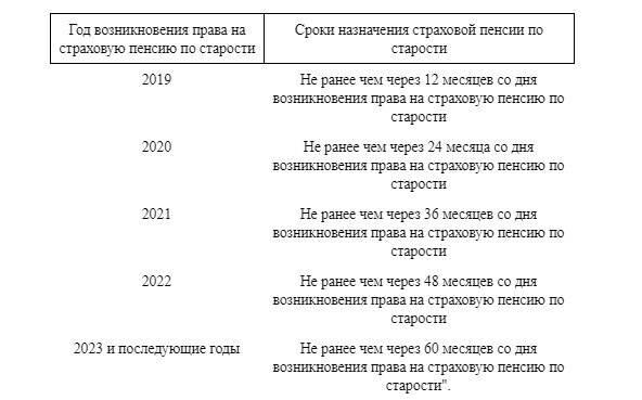 Какой средний размер пенсии и пенсионный возраст для мужчин и женщин в эстонии в 2020 году{q}