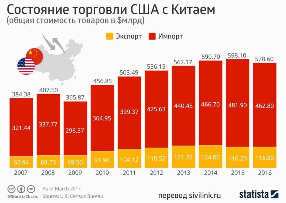 Бизнес-идеи из китая, которых нет в россии
