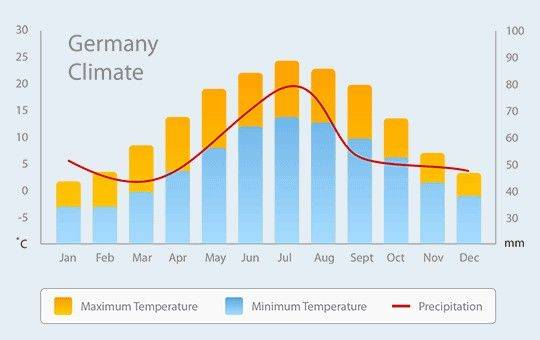 Погода в германии зимой, климат в германии зимой, архив погоды по городам
