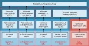 Структура судебной системы германии: отличие от российской