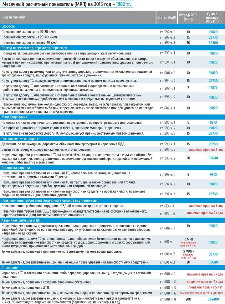 Разрешенная максимальная скорость на трассе 2021 года — допустимые отклонения, знаки и штрафы