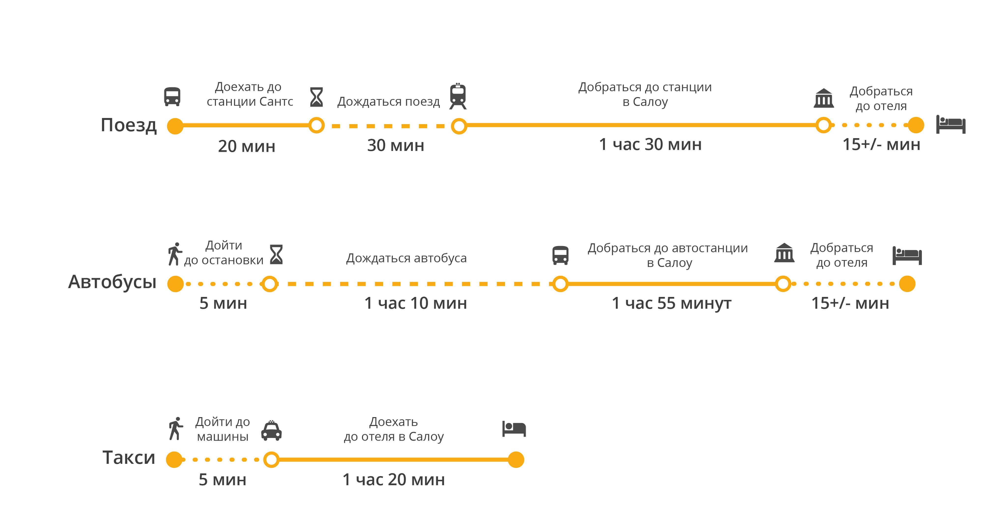 Барселона - салоу: как добраться, на каком транспорте?