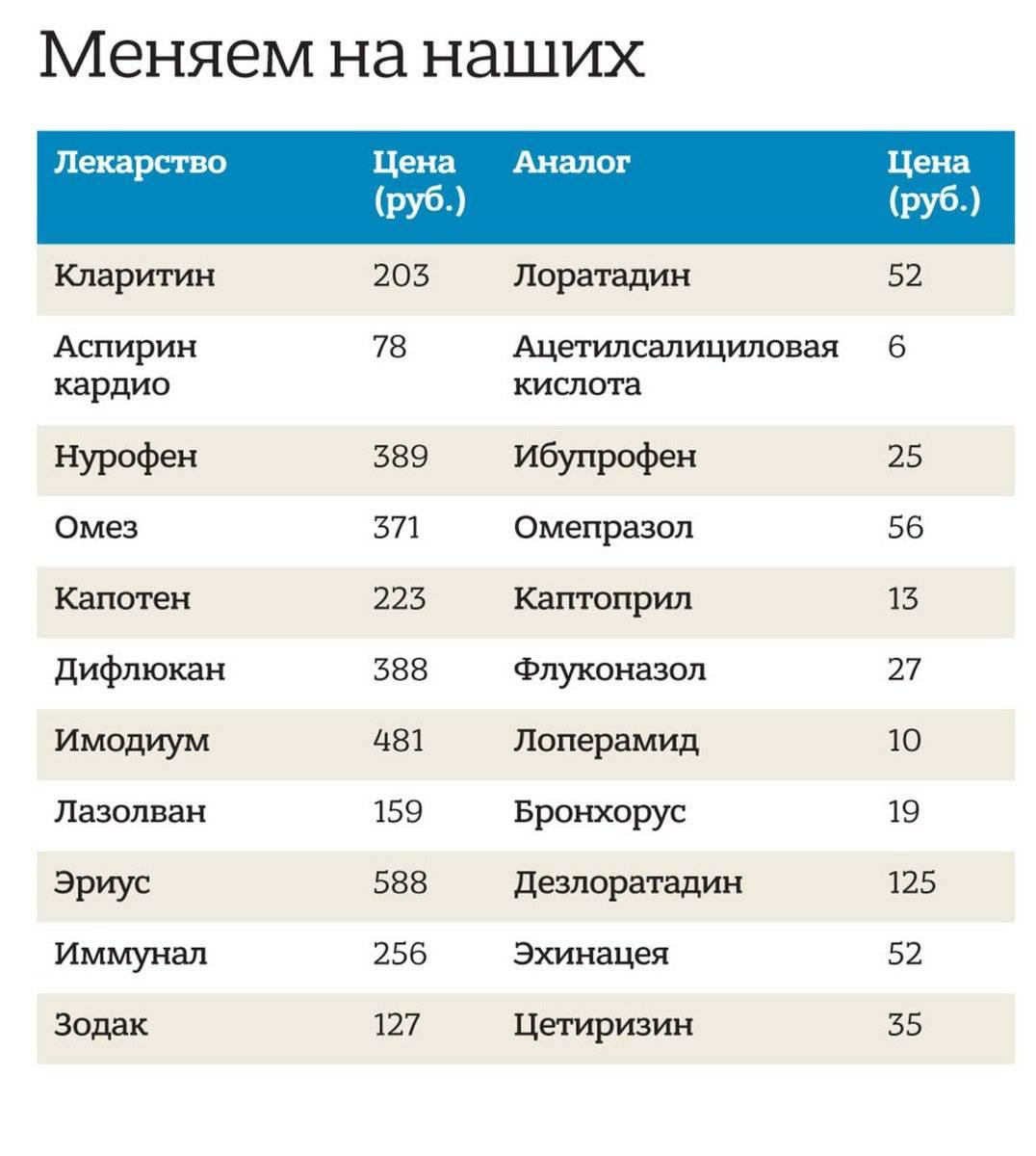 Что купить в турции: почему россияне все чаще везут с курорта лекарства
