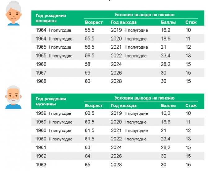 Гражданская пенсия в италии - ее получат только 7 из 10 иностранцев
