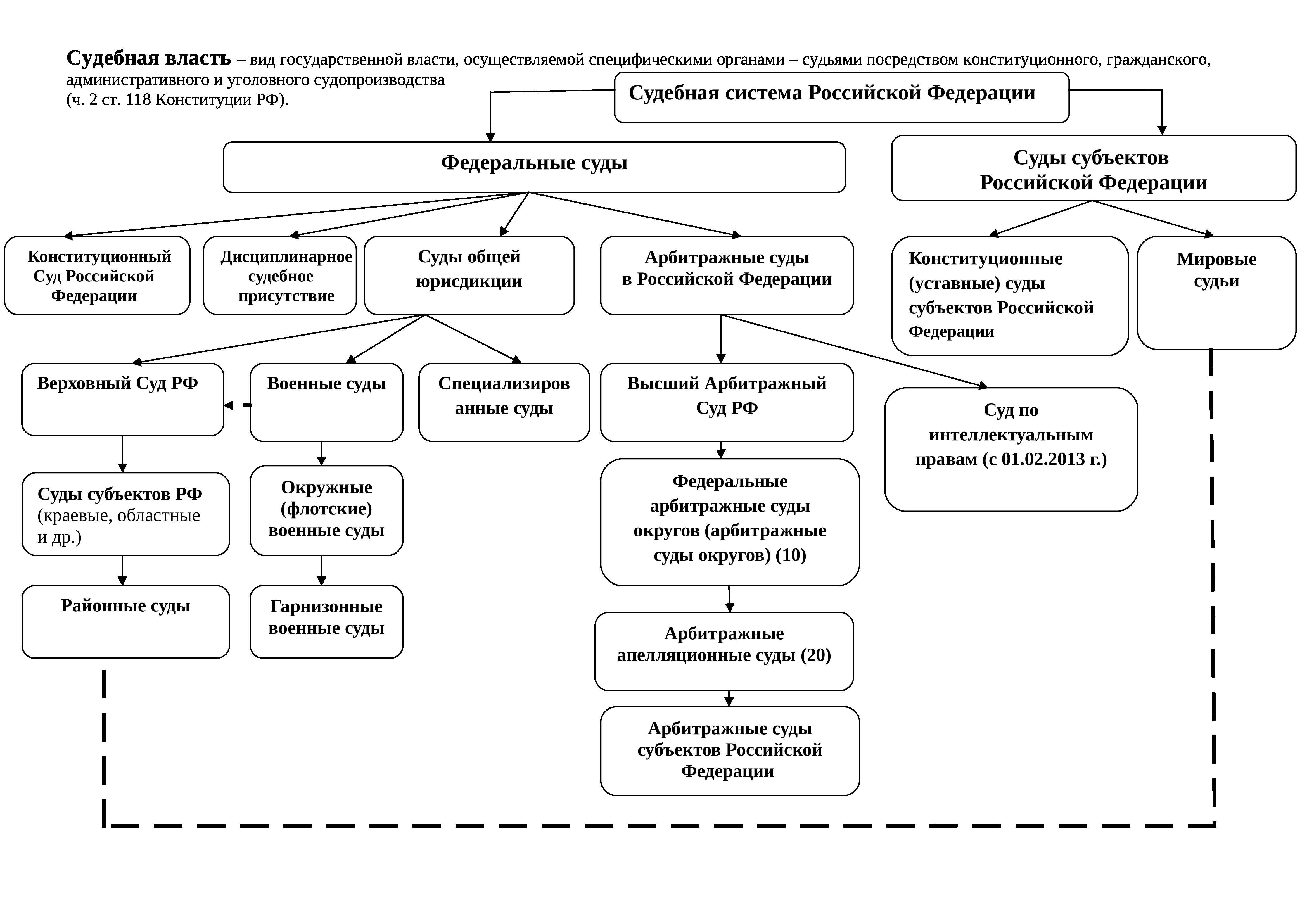 Фрг судебная власть структура | nwlb.ru