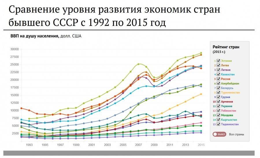 Ввп латвии: объем, темпы роста, на душу населения, структура