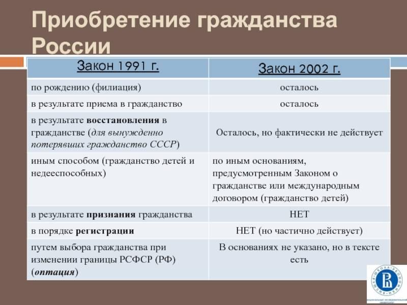 Получение гражданства франции для россиян в 2021 году — изменения и нюансы