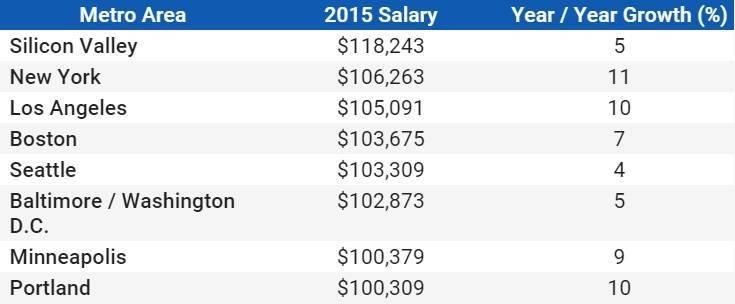 Как зарабатывать в сша до 400 000 $ в год: дантист, программист и финансовый аналитик