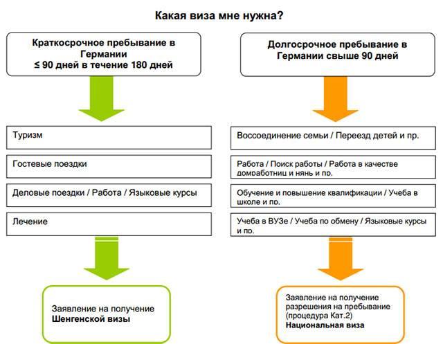 Как уехать в германию из казахстана в 2021 на пмж: иммиграция