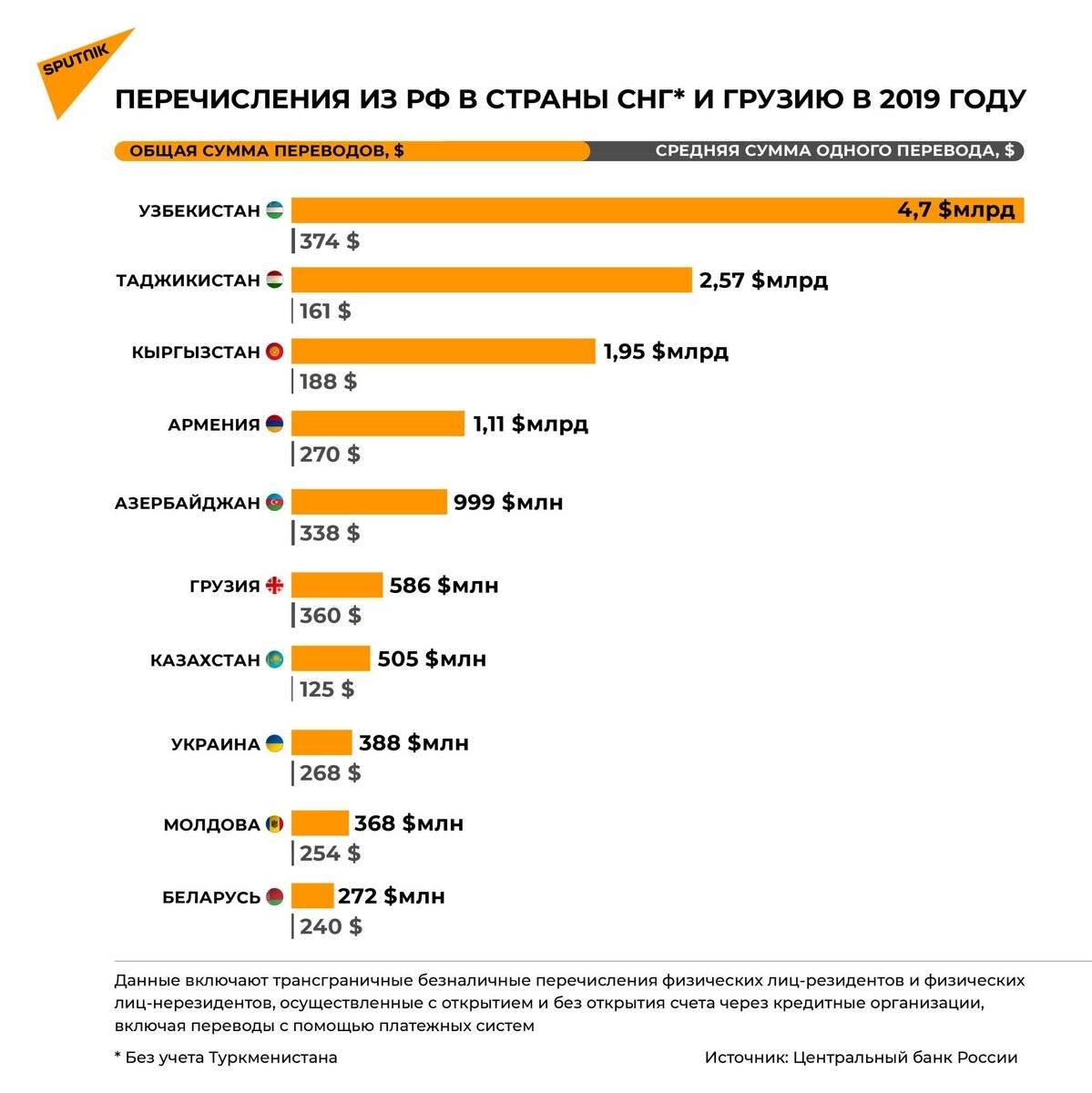 Переводы на украину из россии сегодня - все способы 2021