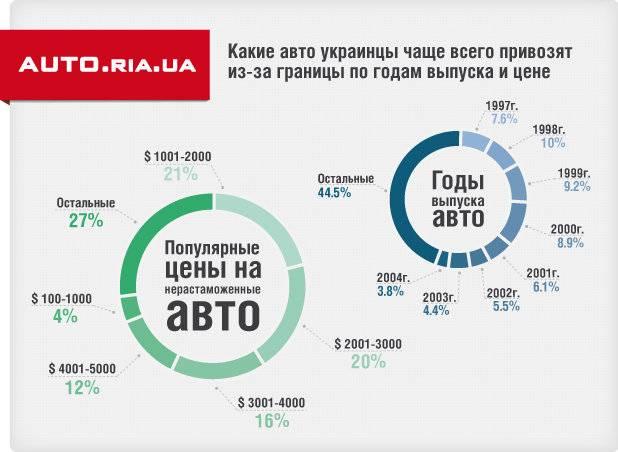 Временный ввоз автомобиля в россию