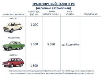 Транспортный налог в республике дагестан в 2021 году