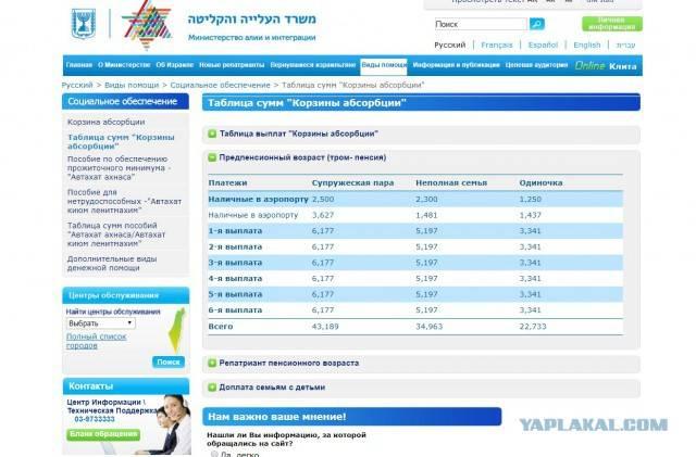 Пенсия в израиле 2021 : пособие по старости и пенсионный возраст