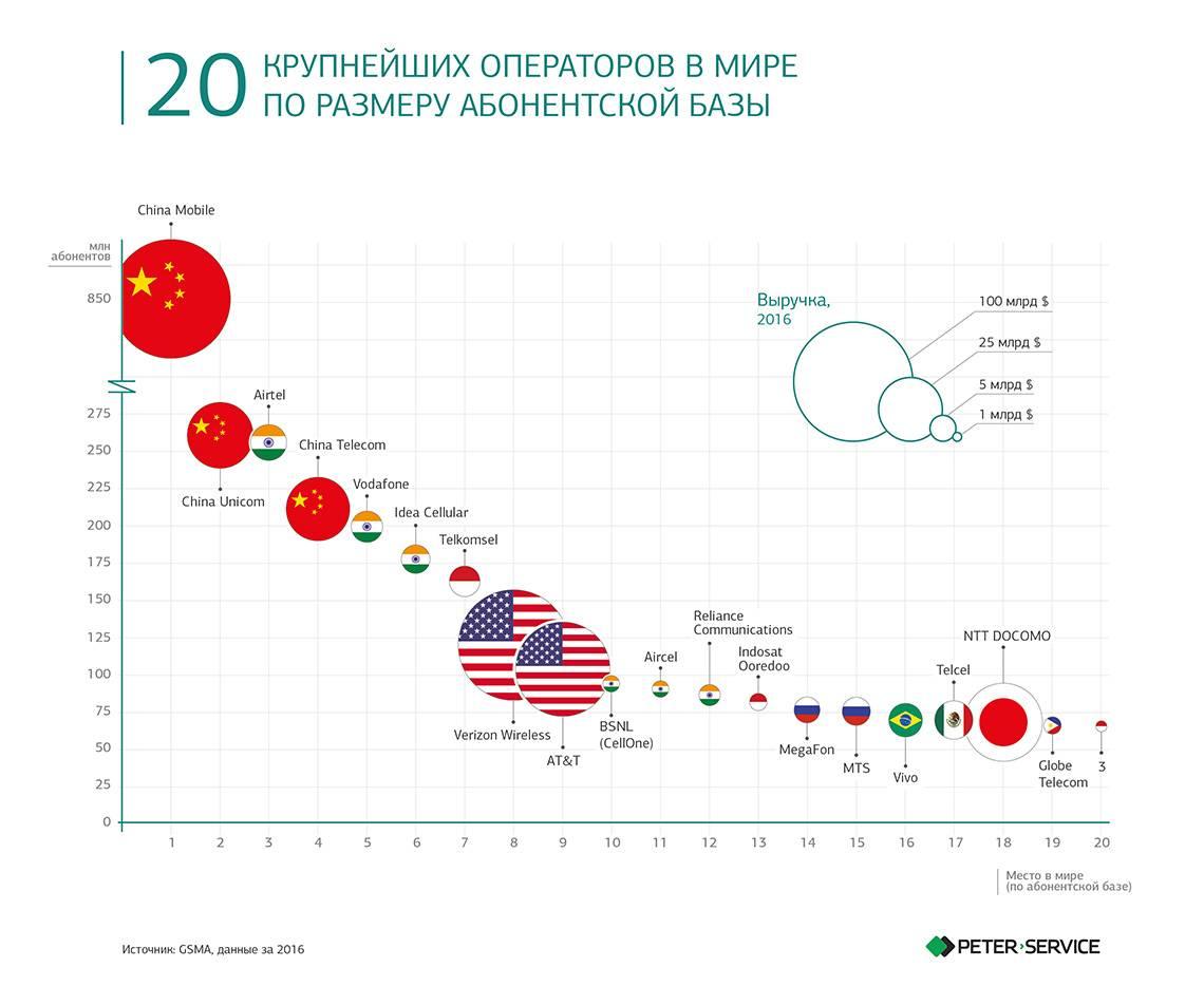 Сравниваем цены на связь и зарплату в 120 странах мира