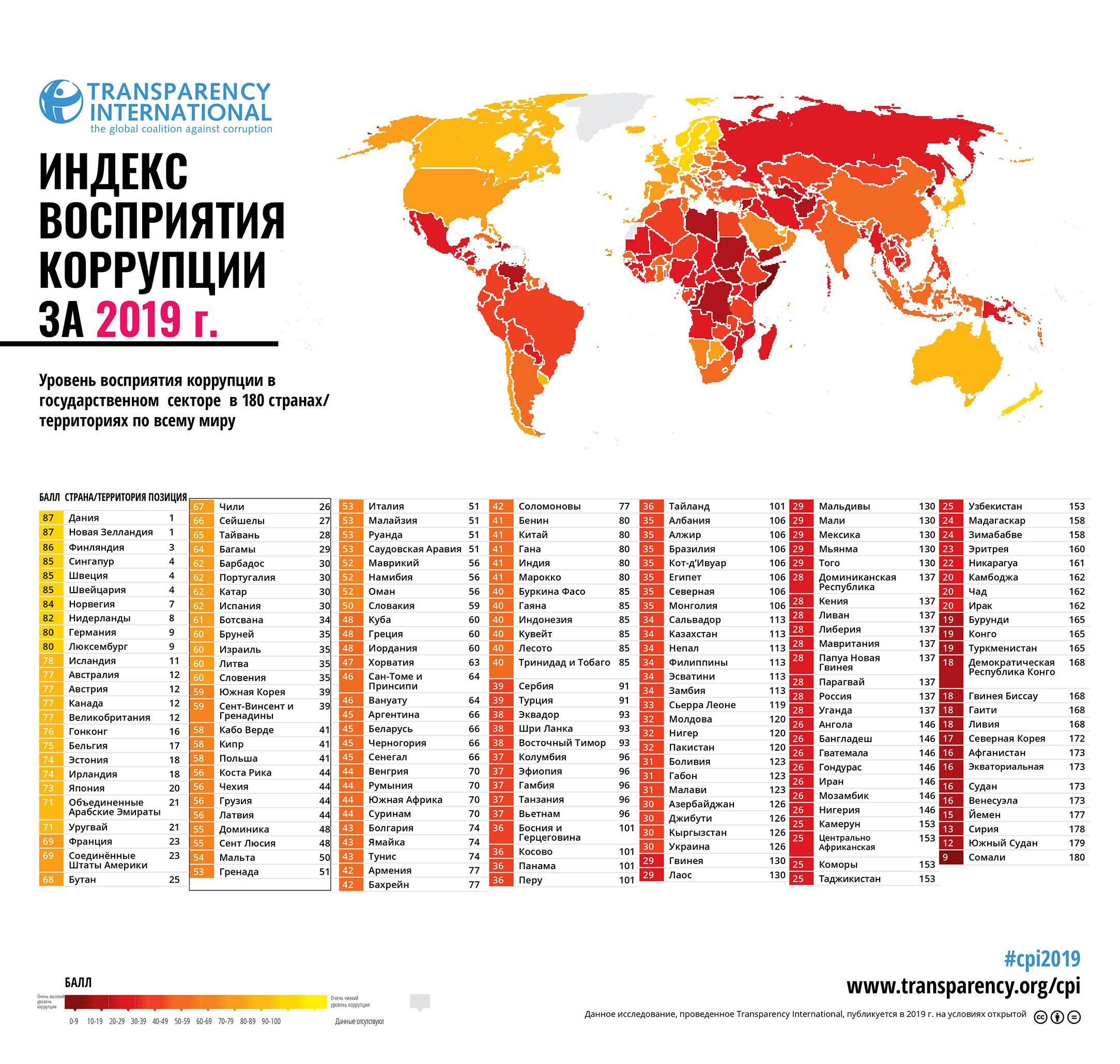 Международный опыт борьбы с коррупцией