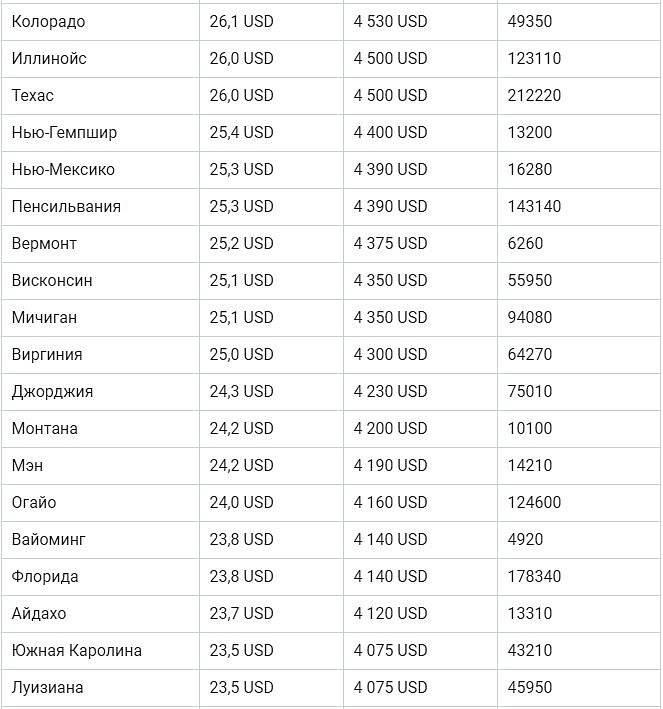 Средние и минимальные зарплаты в европе: уровень зарплат по странам евросоюза и некоторым другим странам мира, таблицы зарплат на 2021 год