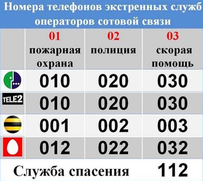 Как позвонить в китай на сотовый из россии мтс | твоя страна#