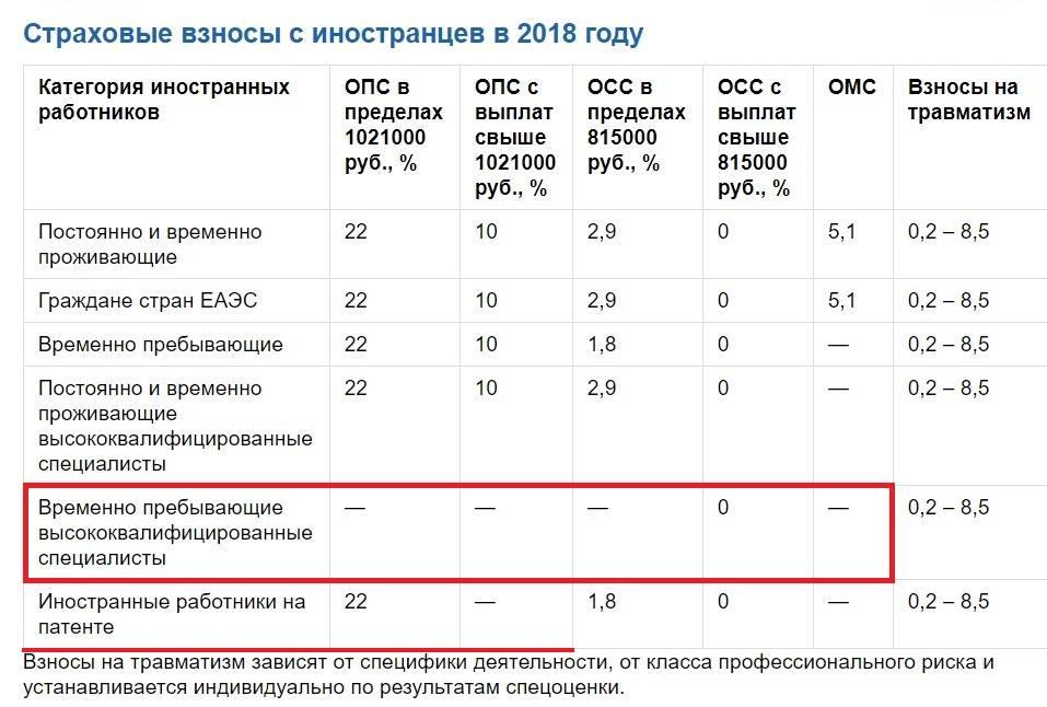 Страховые взносы с иностранцев в 2020 - 2021 годах - nalog-nalog.ru