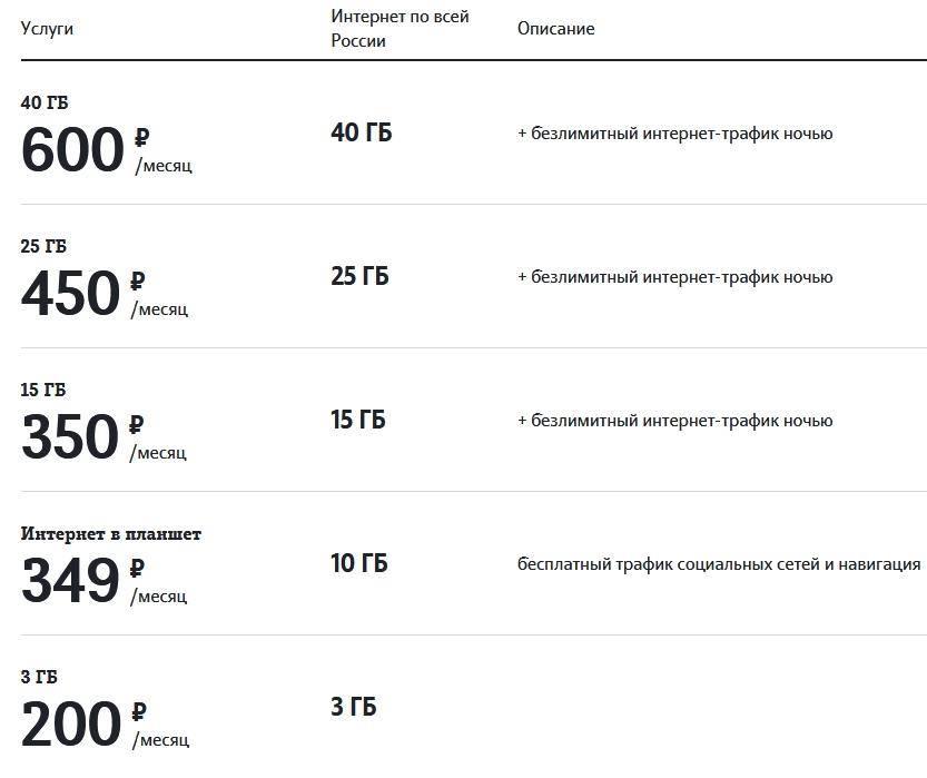 Польский интернет: популярные провайдеры в 2021 году