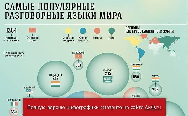 Статистика языков