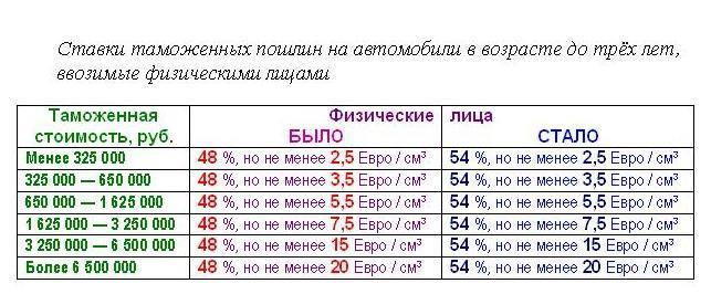 Растаможка электромобиля в россии – калькулятор и порядок действий