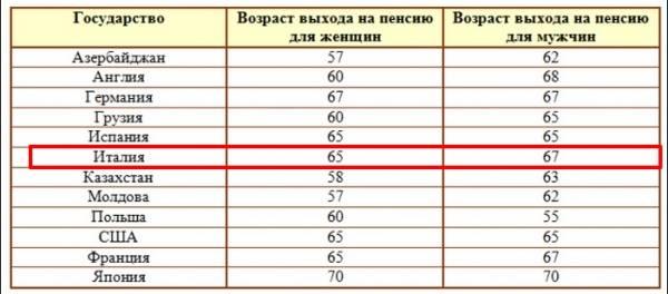 Пенсия в польше: какая минимальная и средняя, необходимый стаж и возраст для выхода, а также размер пособий для владельцев карты поляка
