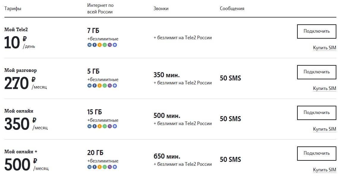 Сотовая связь в крыму 2021 | мобильная связь в крыму 2021 | faq