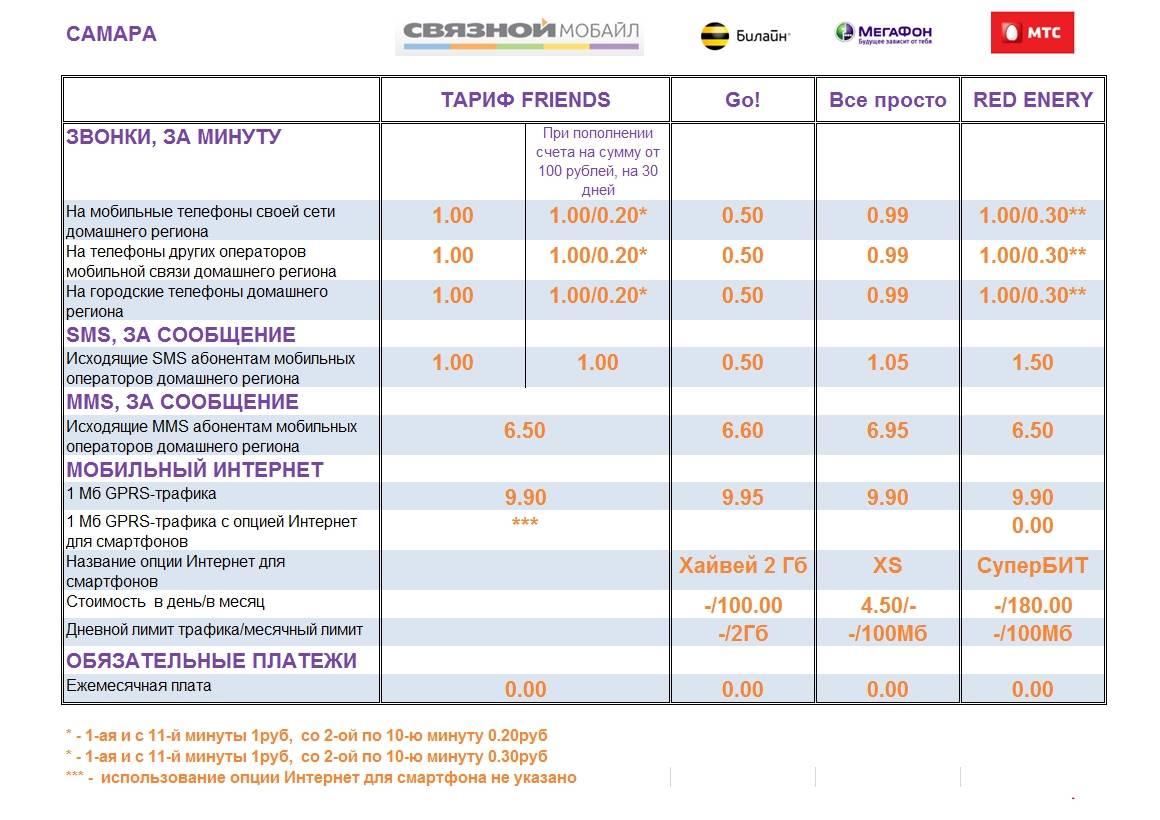 Оператор связи orange (оранж) в польше: обзор кодов, тарифов на звонки и интернет