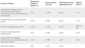 Минимальная ставка по ипотеке в германии ‒ 0,92%, а в россии в сбербанке и втб24 ‒ 9,1%