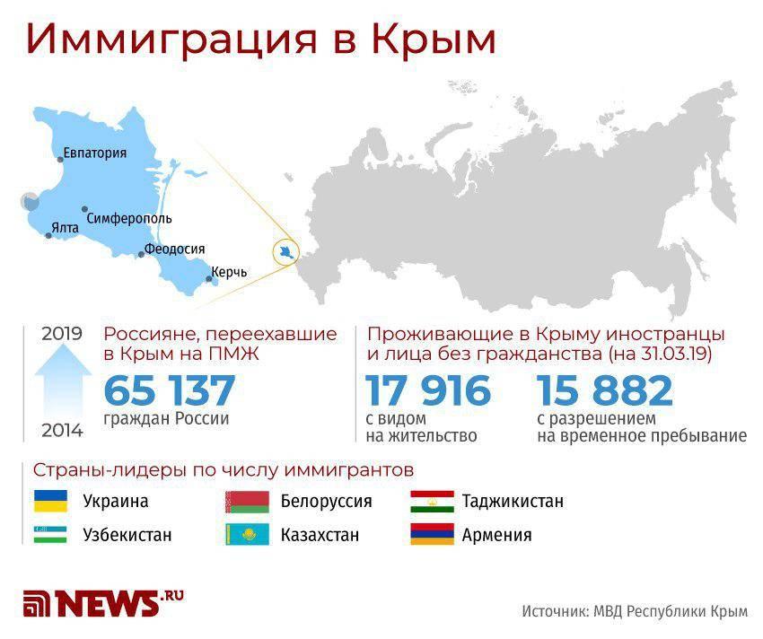 Пмж в черногории для русских