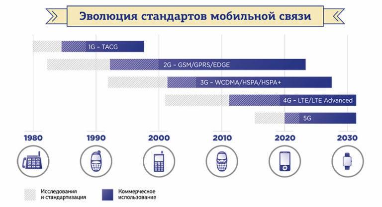 Почему мобильный интернет в россии намного лучше сша