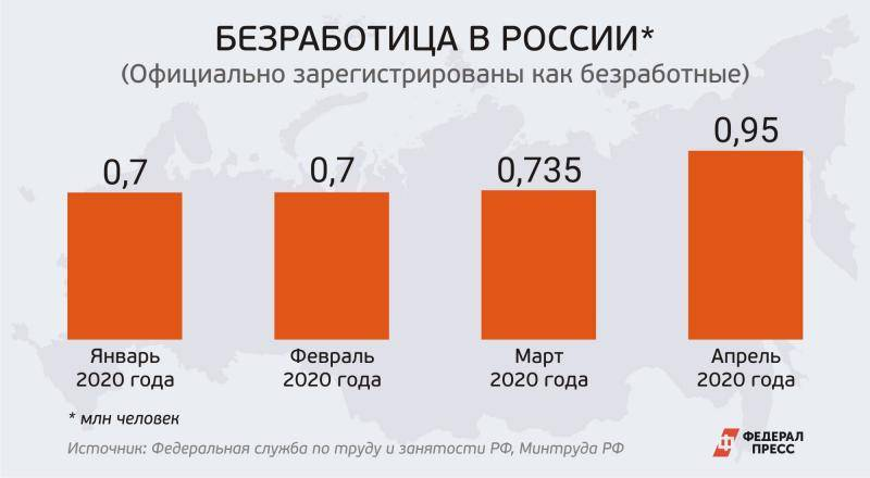 Уровень безработицы в сша 2020-2021 | take-profit.org