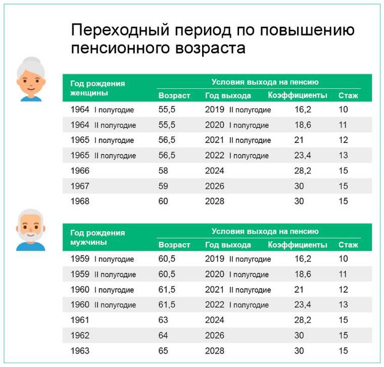 Пенсия и пенсионный возраст в эстонии в 2019, 2020 году, средняя