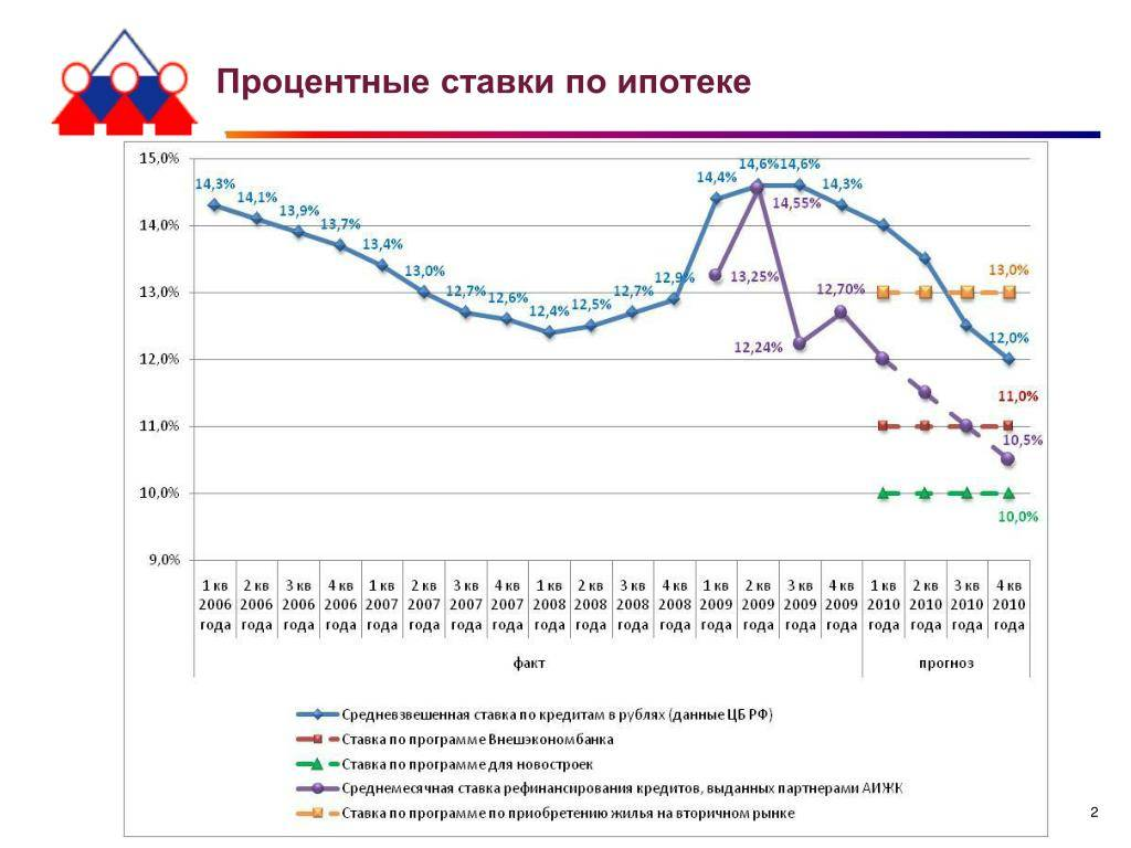 Ипотека в европе в 2021 году: условия, процентная ставка
