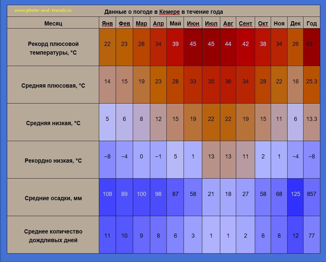 Климат, сезон и погода в турции по месяцам, температура воды и воздуха