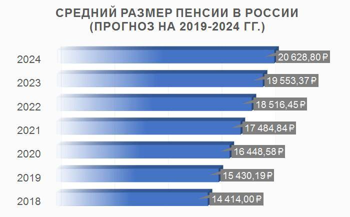 Какая средняя и минимальная пенсия по старости в германии в рублях и евро в 2021 году: по инвалидности, у учителей, ветеранов вов, вдов